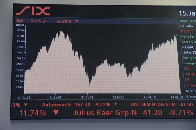 Foto: Una pantalla muestra un gráfico con la evolución del índice SMI en la Bolsa de Suiza, en Zúrich (Suiza), 15 de enero de 2015 / EFE