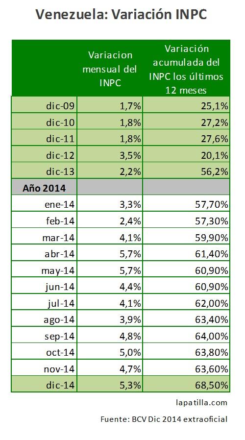 Vzla Inflacion 2014