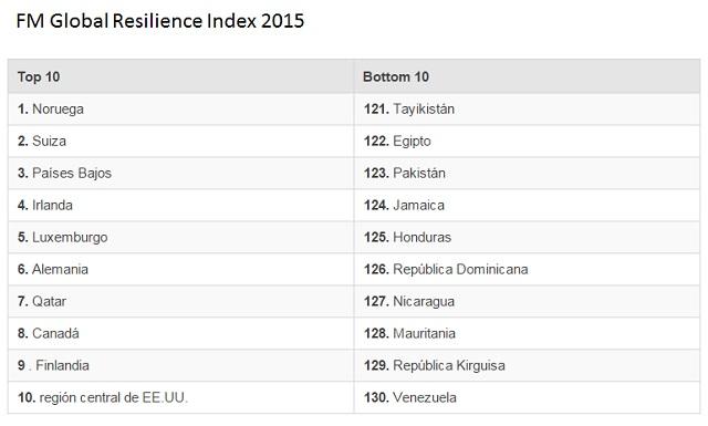 Indice de Flexibilidad 2015 Top