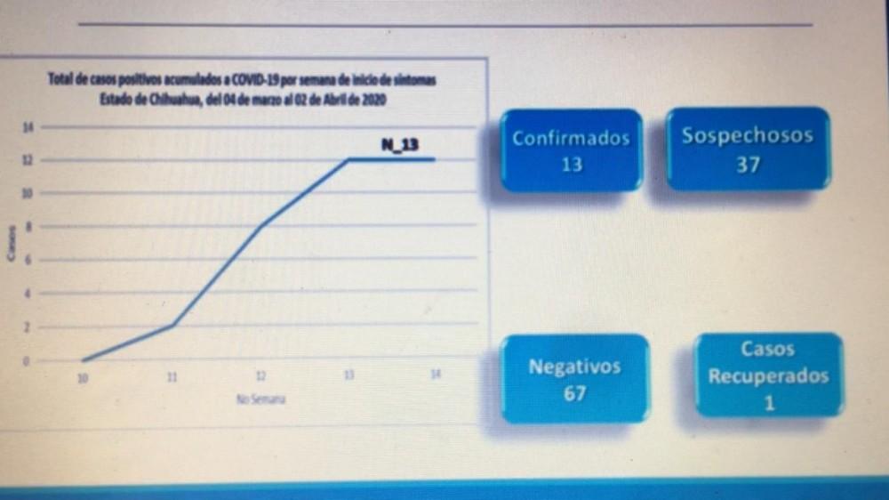 Llega coronavirus a cuauhtémoc, suman 13 en el estado
