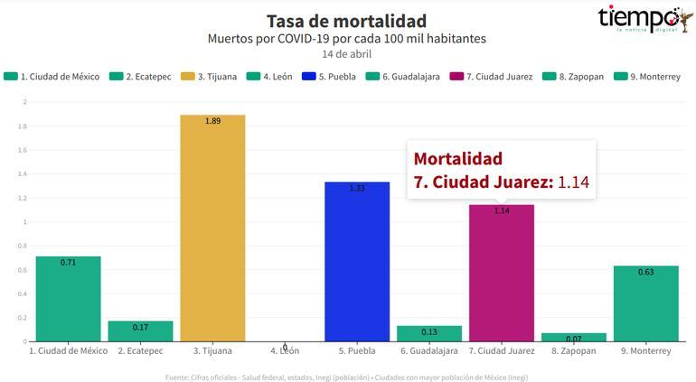 Tragedia en Tijuana, Puebla y Juárez: Ciudades con mayor mortalidad