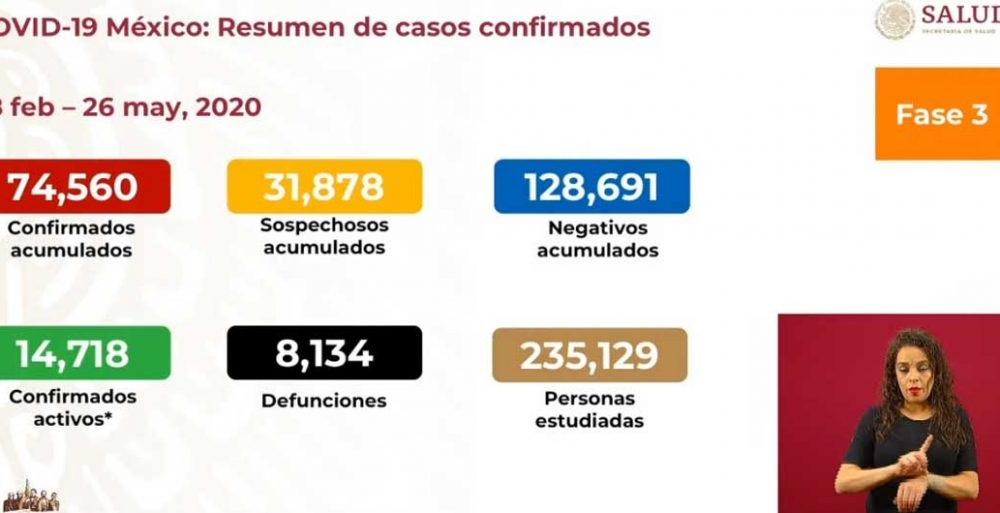 Supera México las 8 mil muertes por covid-19; hay 74,560 casos confirmados