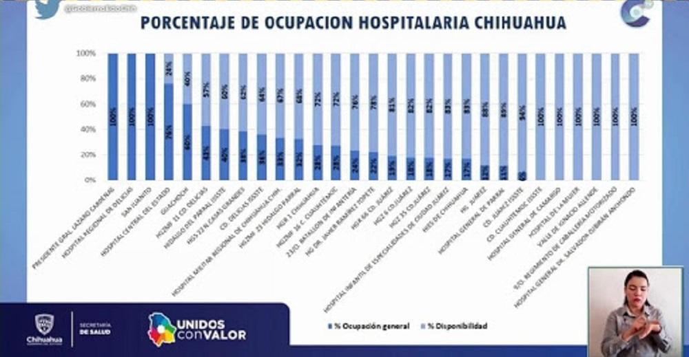 Saturados 3 hospitales del estado en Chihuahua, Delicias y San Juanito