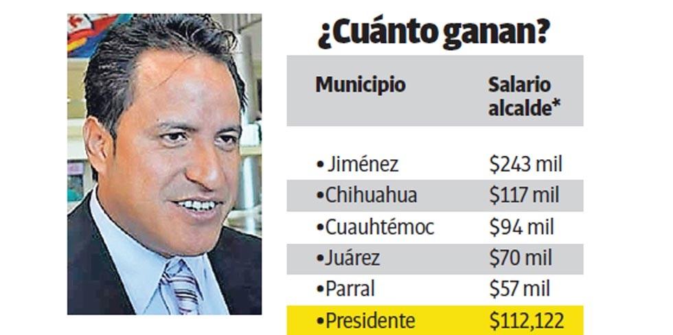 Gana alcalde de Jiménez el doble que AMLO