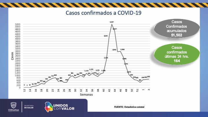 Rebasa Chihuahua los 51 mil 500 casos confirmados de COVID-19