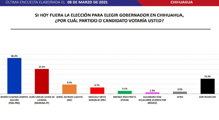 Maru 36%, Loera 25% para la gubernatura: encuesta de Massive Caller