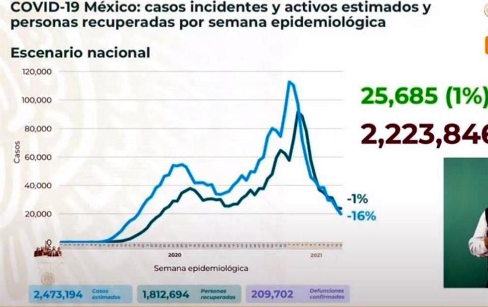 Registra México 364 muertes en un día