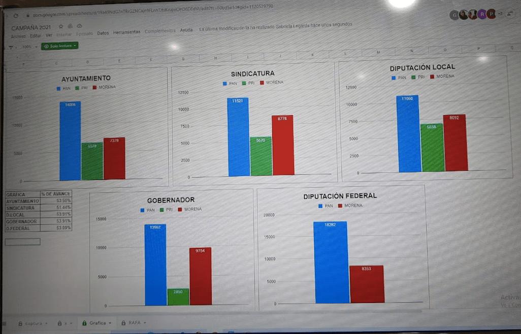 Con 53% de casillas, Beto Pérez a la cabeza en Cuauhtémoc