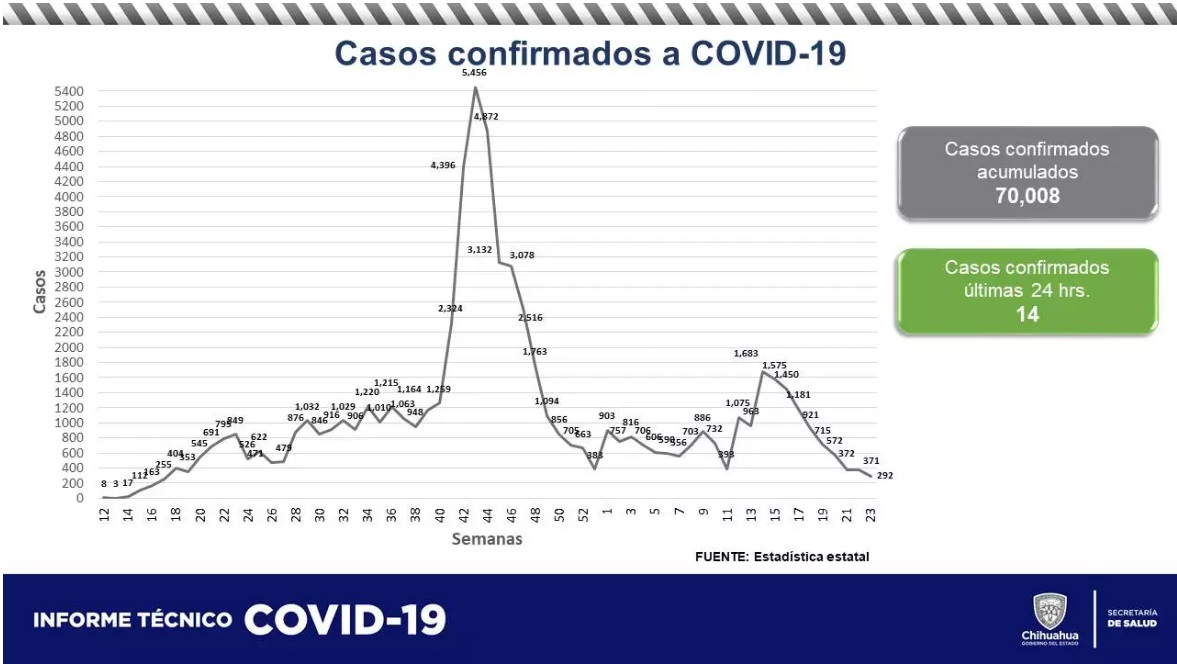 Supera el estado de Chihuahua los 70 mil contagios por COVID-19