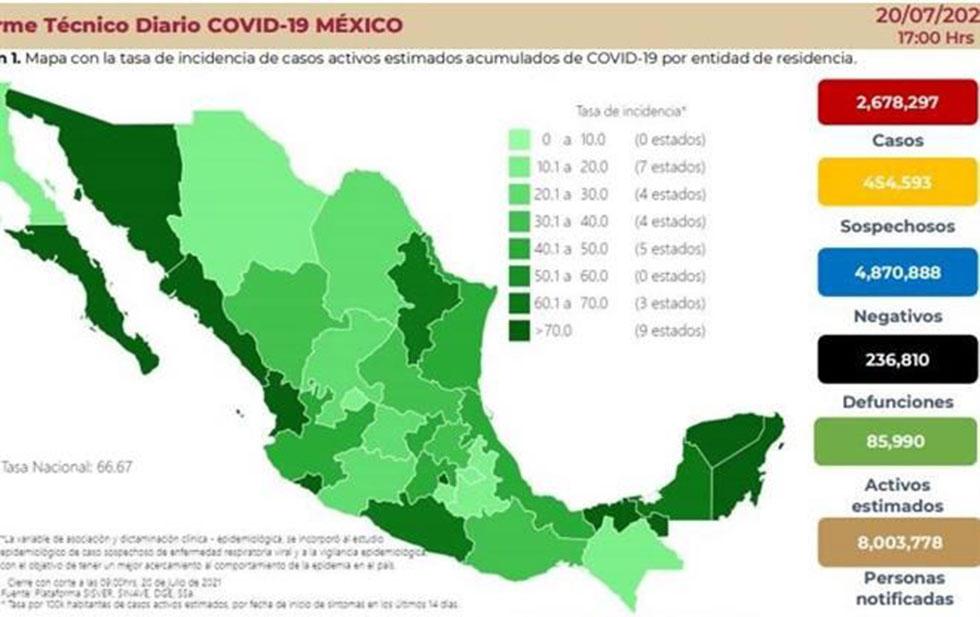 Reportan 13 mil 853 casos más de Covid; mayor cifra en 5 meses