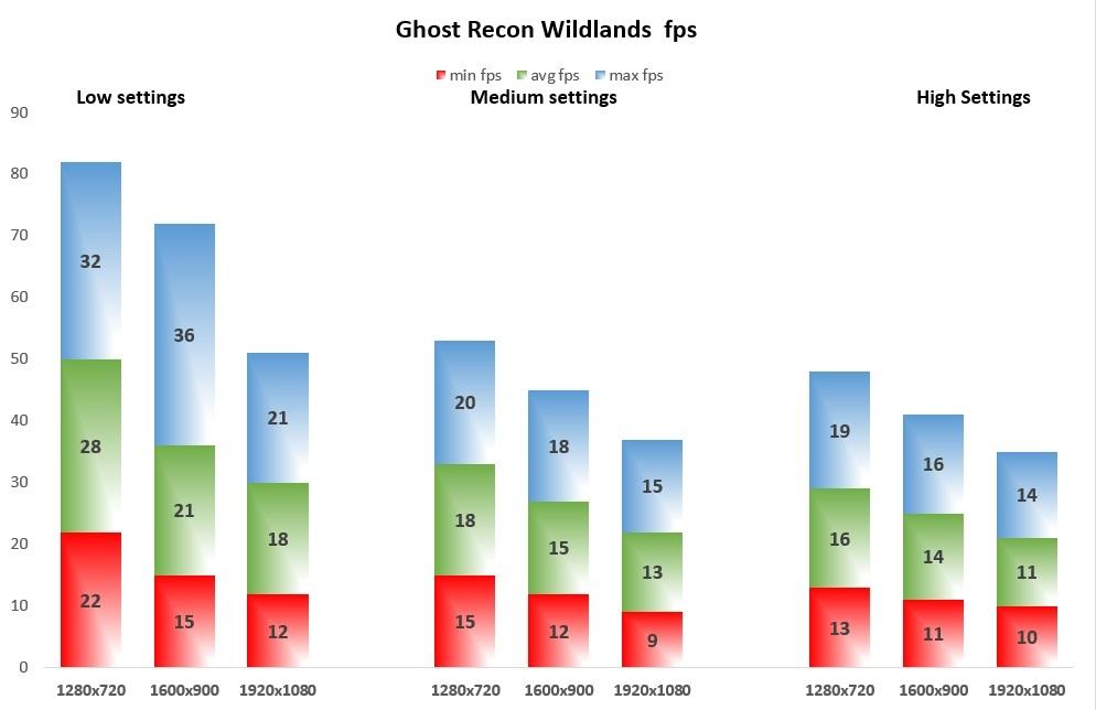 Ghost Recon Wildlands fps