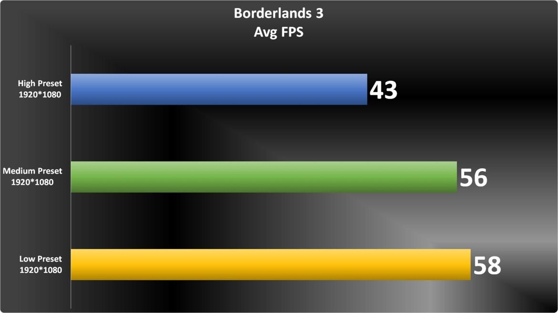 Borderlands 3 Graph