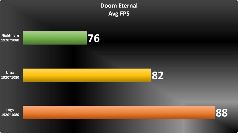 Doom Eternal Graph