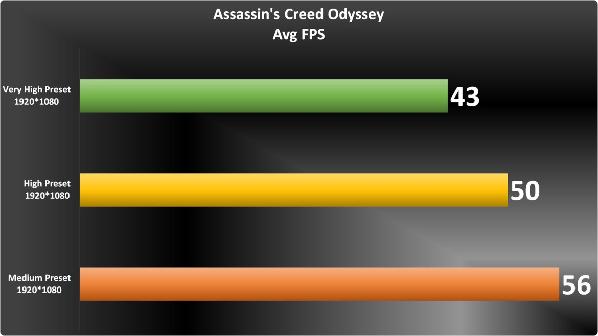 Assassin's Creed Odyssey Graph