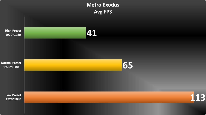 Metro Exodus Graph