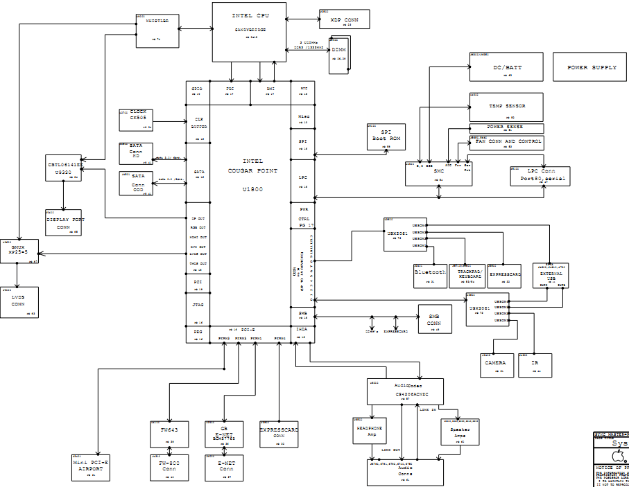 Laptop Block Diagram