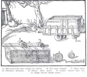 """1 - vagoncino minerario del XVI secolo, dal """"De Re Metallica di Georgius Agricola (1556). Il piolo indicato dalla lettera """"F"""" correva in una scanalatura che guidava il vagoncino."""