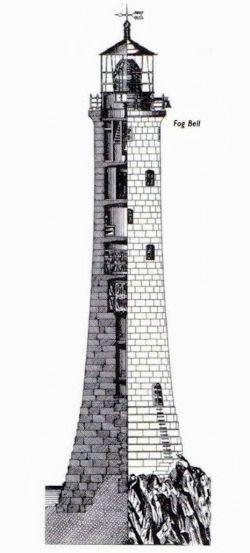 Bishop Rock 1858