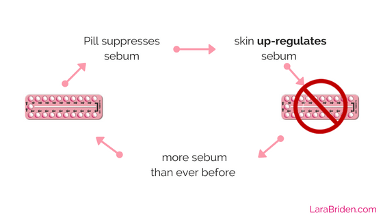 post-pill-acne-mechanism