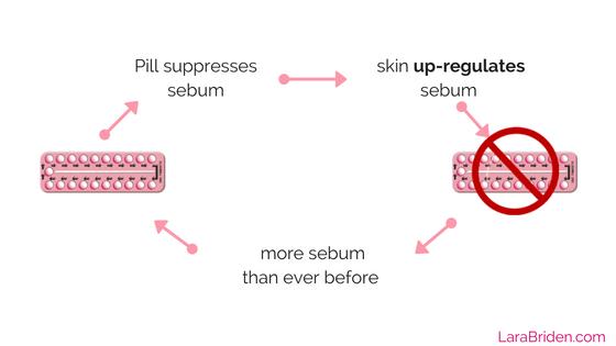 post-pill acne mechanism