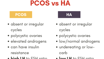 Treatment for 4 Types of PCOS  Treat the Cause  - Lara