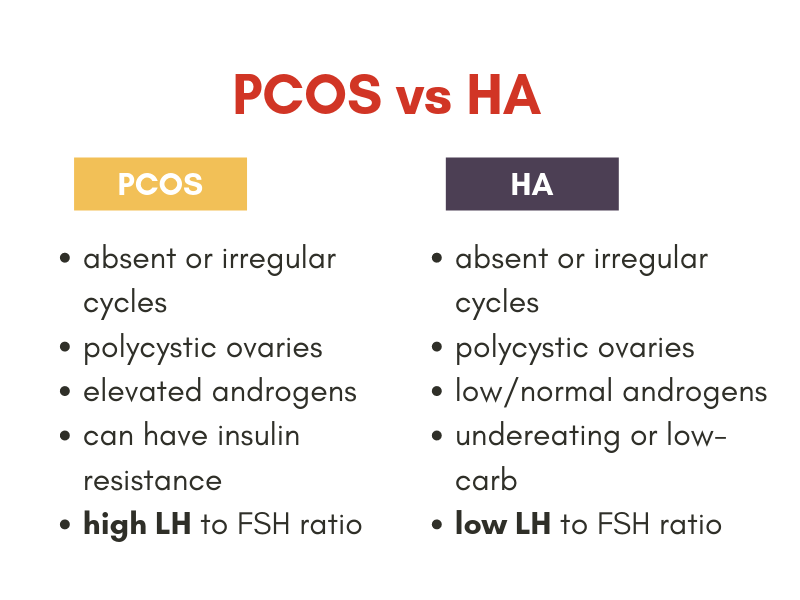 Is It PCOS or Hypothalamic Amenorrhea or Both?