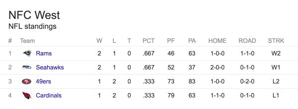 Stillingen i NFC West efter 3 spilleuger