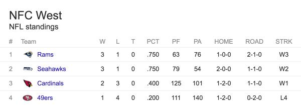 Stillingen i NFC West inden uge 5