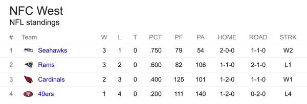 Stillingen i NFC West efter 5 spilleuger