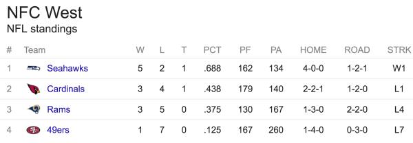 Stillingen i NFC West efter 9 spilleuger
