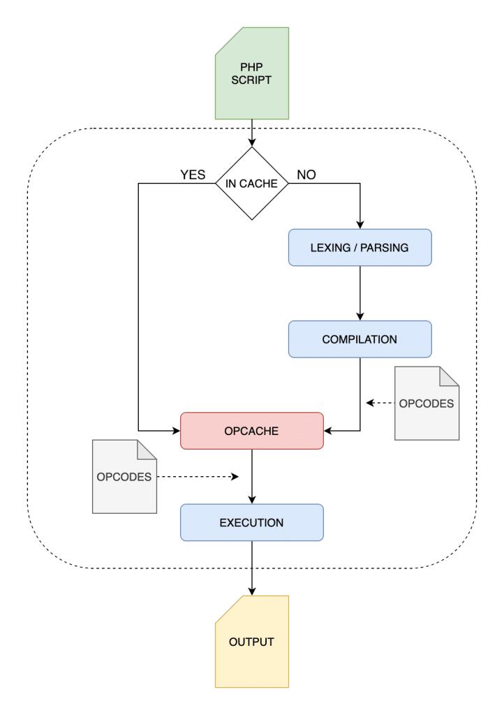 Proceso de ejecución PHP con OPcache