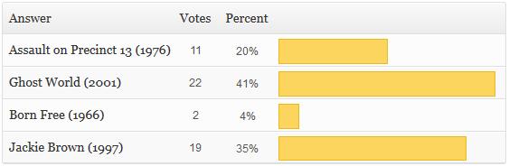 MOTM Poll Aug 2014