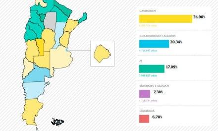 Cambiemos obtuvo el primer lugar en 12 de las 24 provincias