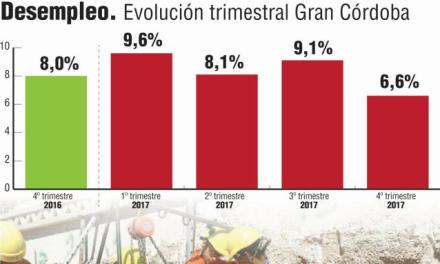 Por la Obra Pública, creció el empleo en Córdoba