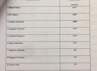 Provincia, tutti i voti dei candidati