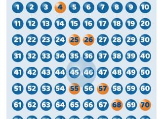 Taranto, vincita da 1 mln al '10 e Lotto'
