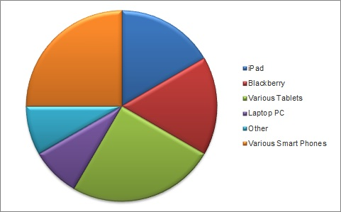 figure6-mobile-learning-devices