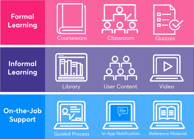 CA PA allows you to combine content that's suitable for reading, listening, and visualization to create a stimulating and engaging learning environment