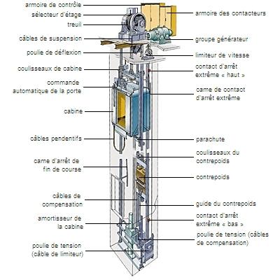 Encyclopdie Larousse En Ligne Ascenseur Lectrique