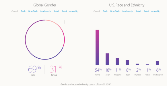 Apple is making progress but gender gap remains
