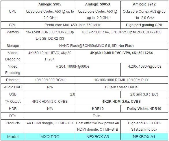Chart of Android TV Box Groupings | larrytalkstech.com