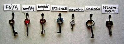 chiavi e valori