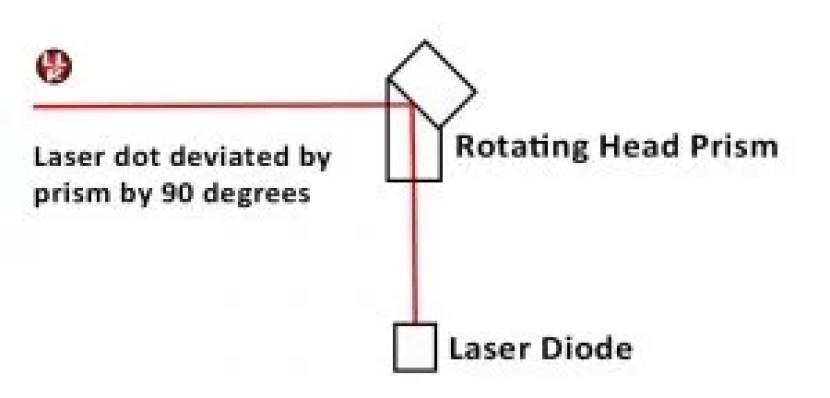 Rotating laser prism diverting laser by 90 degrees