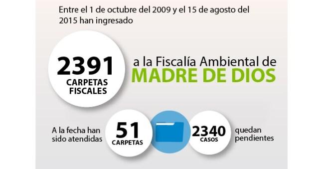 Fiscalía de Madre de Dios solo ha atenido 51 de 2391 de denuncias ambientales_Infografía