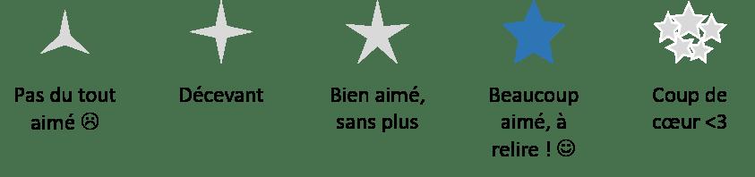 Grille d'évaluation : 4/5