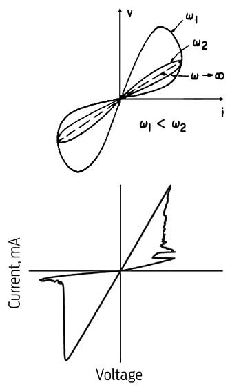 a ;inched hysteresis loop on a graph