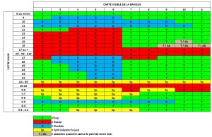 tableau strategie de base blackjack