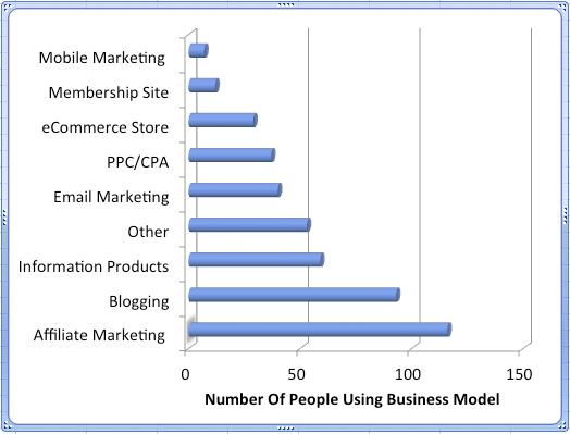 internet marketing income survey business models