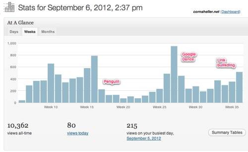 Corn Sheller Site update -- September Stats