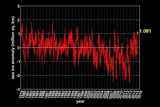 anomalie-banquise-2015